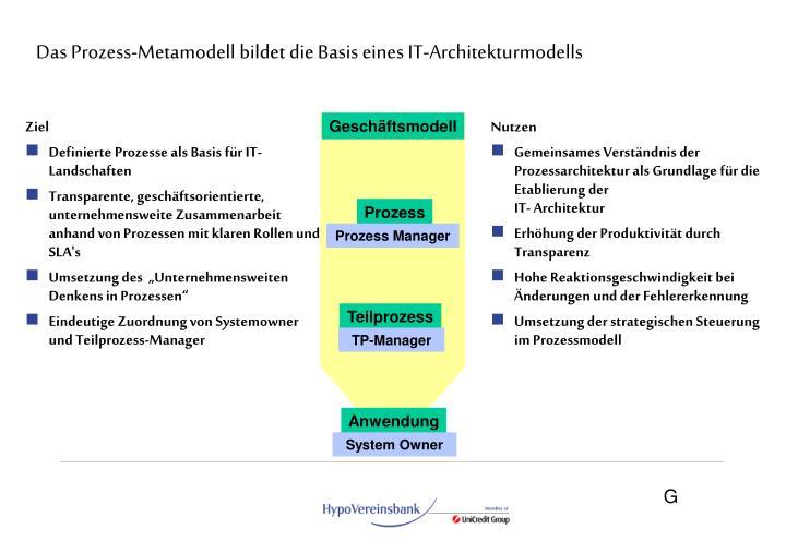 Das Prozess-Metamodell bildet die Basis eines IT-Architekturmodells