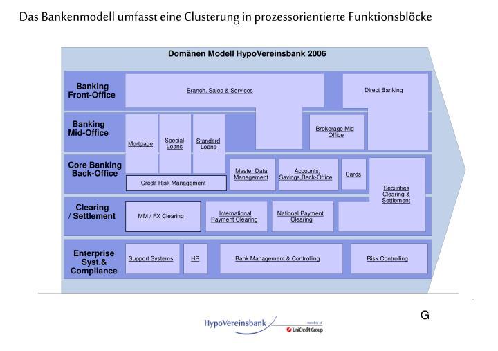 Domänen Modell HypoVereinsbank 2006