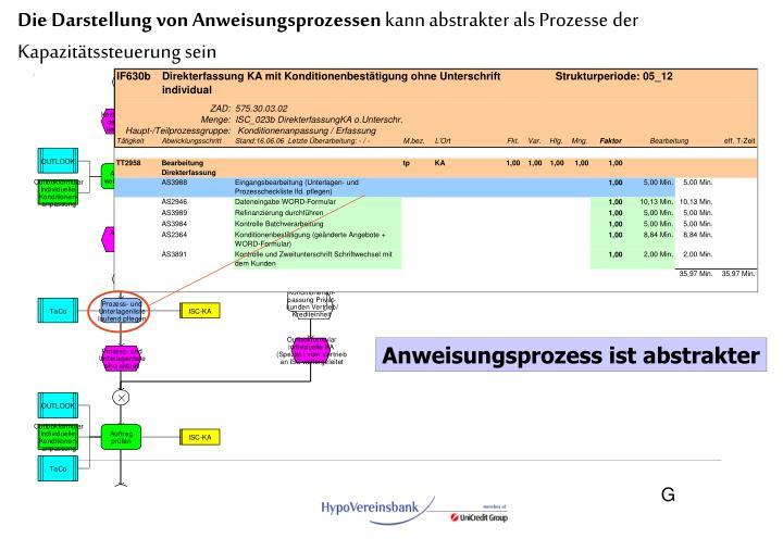 Die Darstellung von Anweisungsprozessen