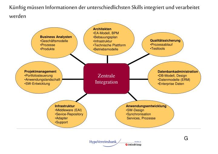 Künftig müssen Informationen der unterschiedlichsten Skills integriert und verarbeitet werden