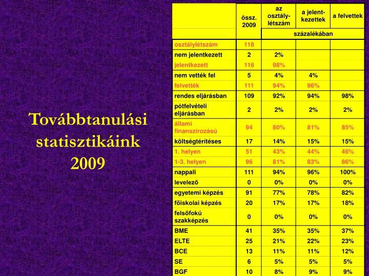 Továbbtanulási statisztikáink