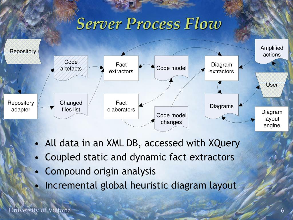Server Process Flow