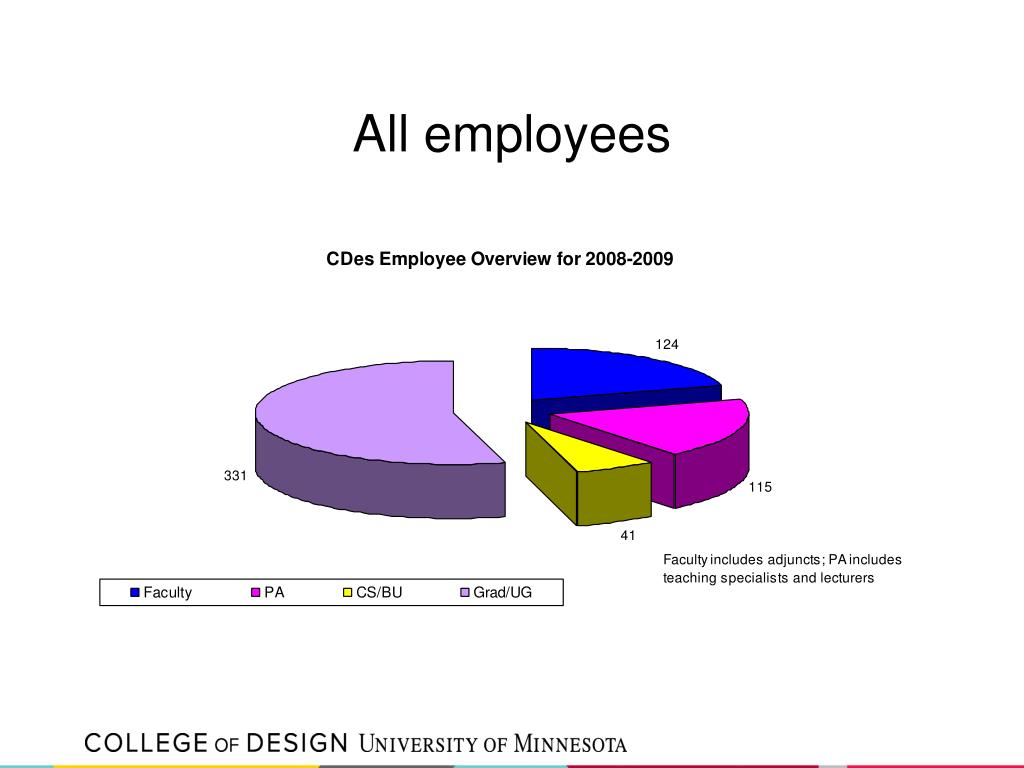 All employees