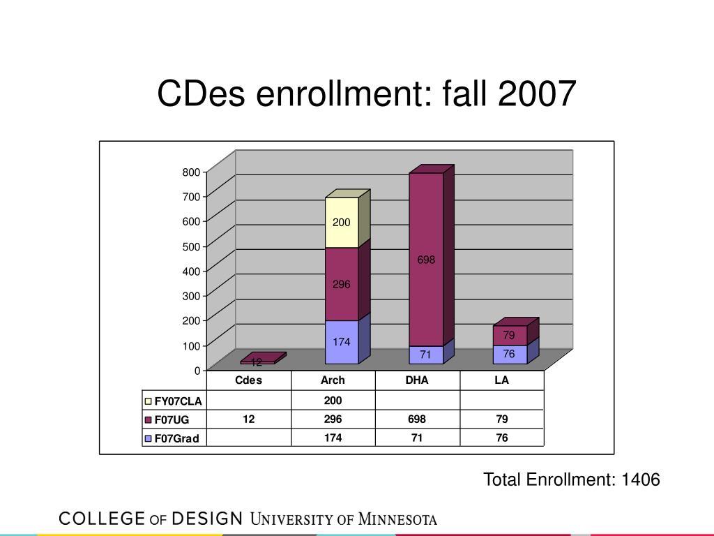 CDes enrollment: fall 2007