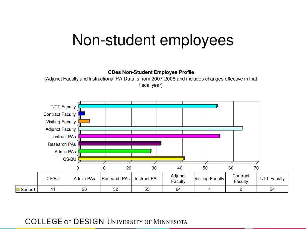 Non-student employees