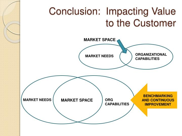 Conclusion:  Impacting Value