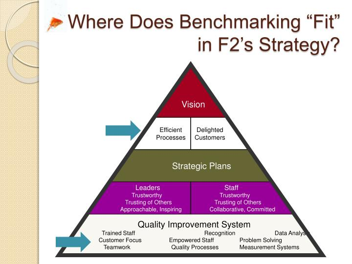 "Where Does Benchmarking ""Fit"" in F2's Strategy?"