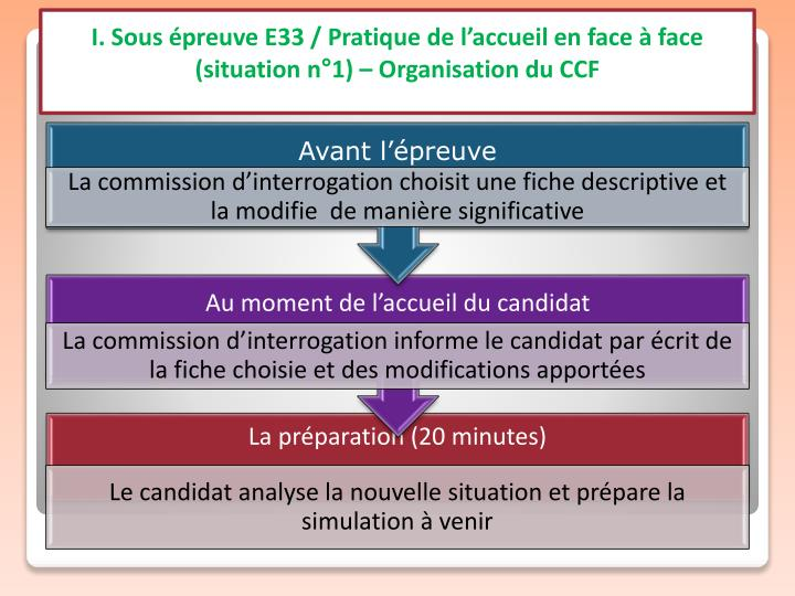 I. Sous épreuve E33 / Pratique de l'accueil en face à face (situation n°1) – Organisation du CCF