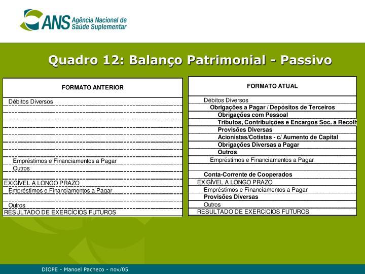Quadro 12: Balanço Patrimonial - Passivo