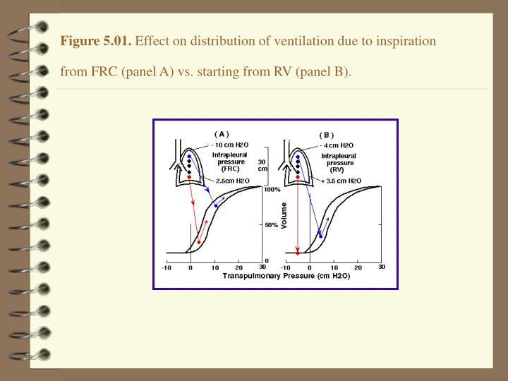 Figure 5.01.