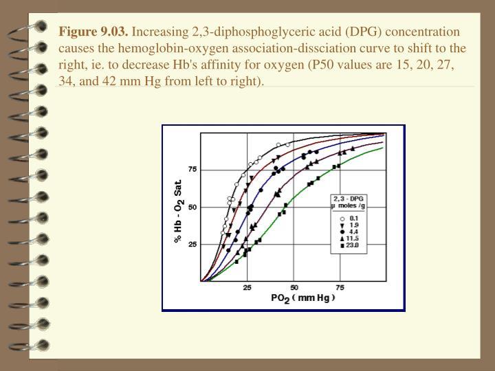 Figure 9.03.