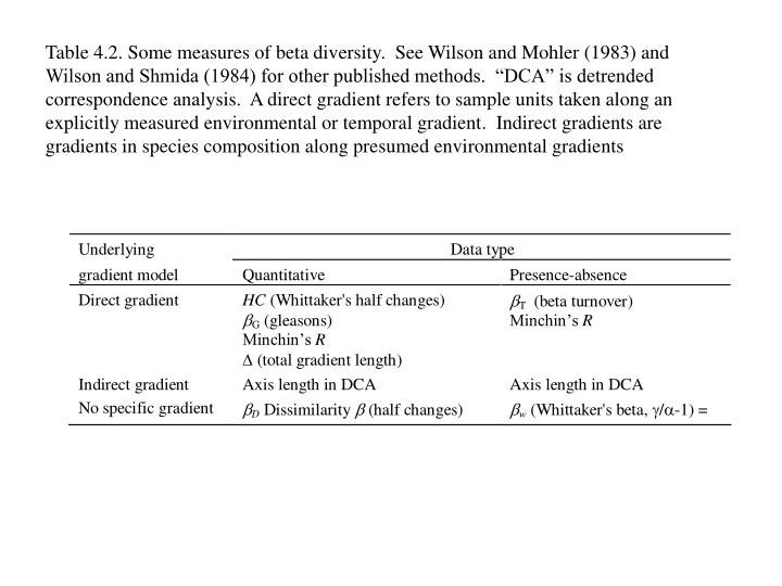 "Table 4.2. Some measures of beta diversity.  See Wilson and Mohler (1983) and Wilson and Shmida (1984) for other published methods.  ""DCA"" is detrended correspondence analysis.  A direct gradient refers to sample units taken along an explicitly measured environmental or temporal gradient.  Indirect gradients are gradients in species composition along presumed environmental gradients"