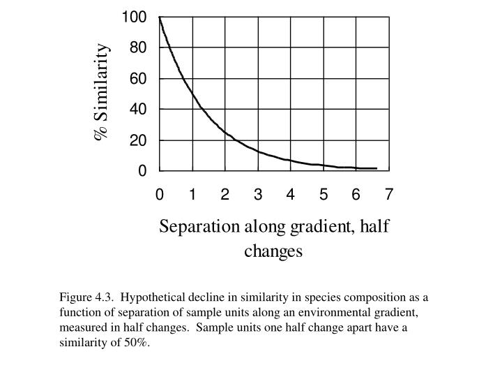 Figure 4.3.  Hypothetical decline in similarity in species composition as a function of separation of sample units along an environmental gradient, measured in half changes.  Sample units one half change apart have a similarity of 50%.