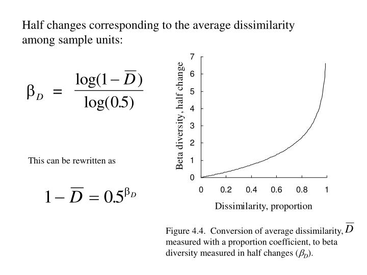 Half changes corresponding to the average dissimilarity among sample units: