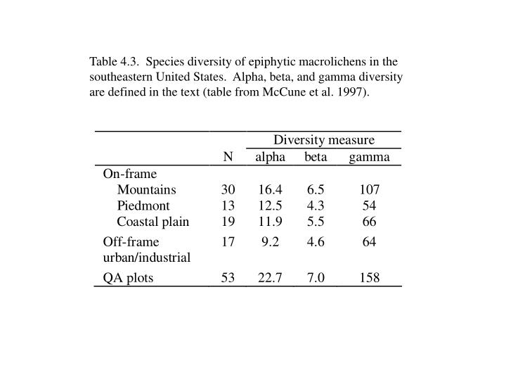 Table 4.3.  Species diversity of epiphytic macrolichens in the southeastern United States.  Alpha, beta, and gamma diversity are defined in the text (table from McCune et al. 1997).