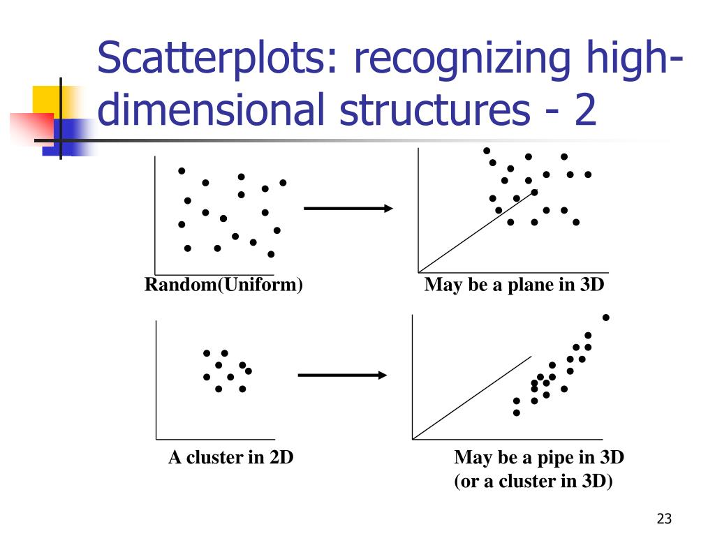 Scatterplots: recognizing high-dimensional structures - 2