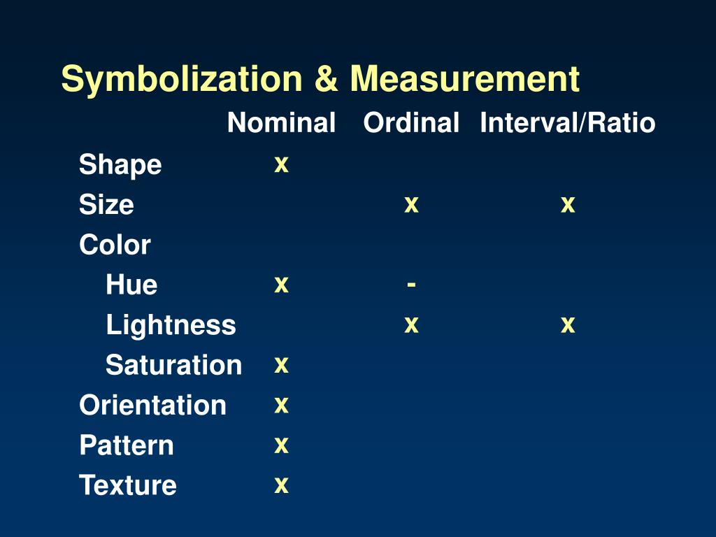 Symbolization & Measurement