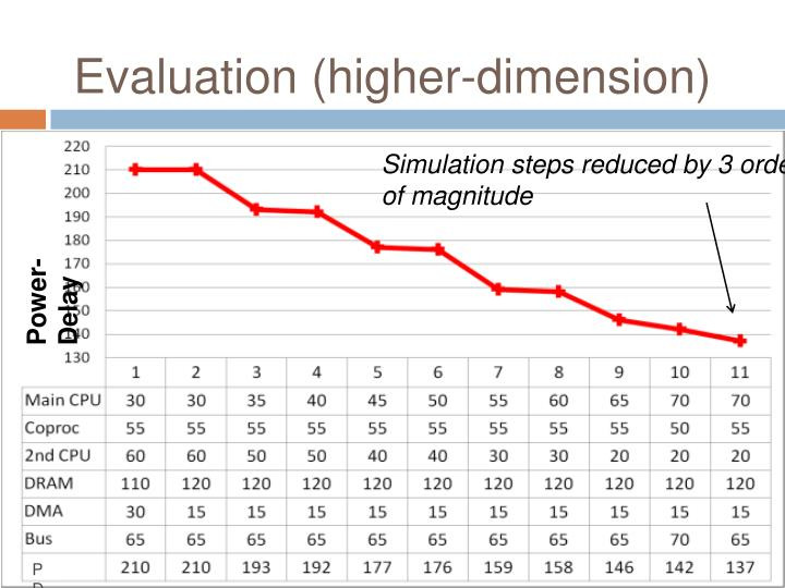 Evaluation (higher-dimension)