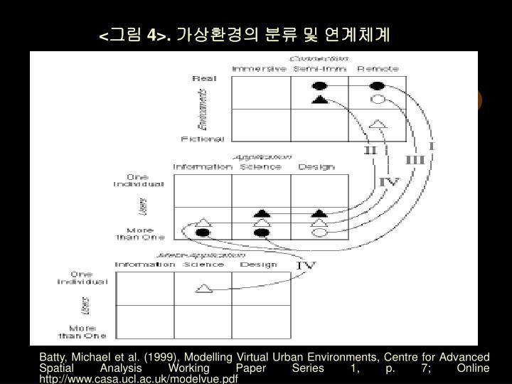 <그림 4>. 가상환경의 분류 및 연계체계