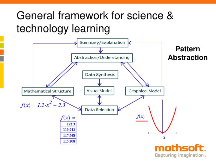 General framework for science & technology learning