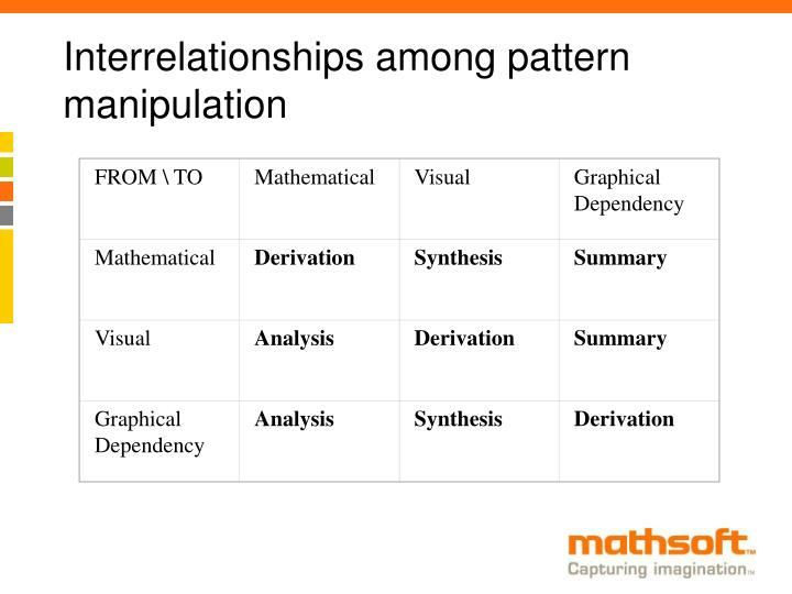 Interrelationships among pattern manipulation