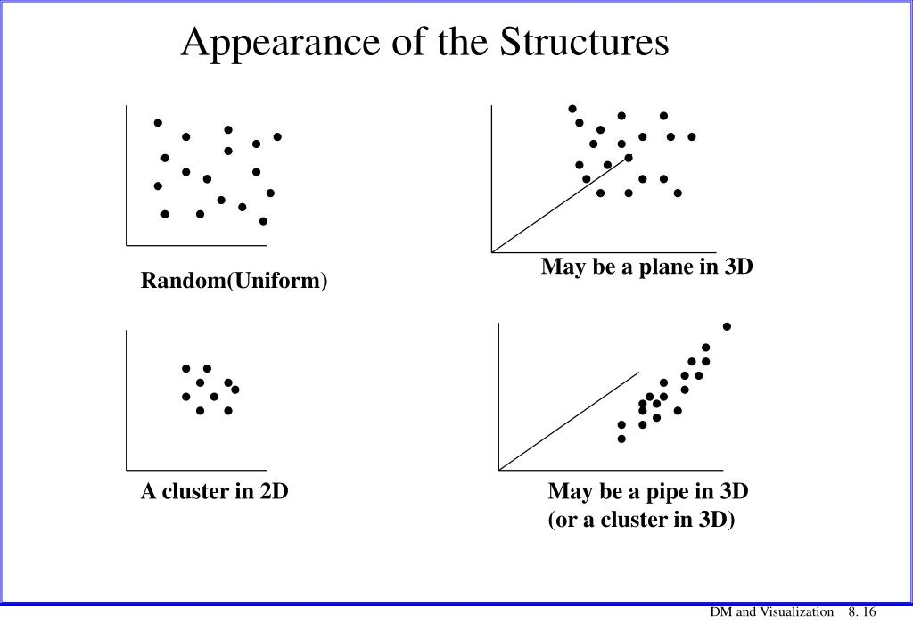 Appearance of the Structures