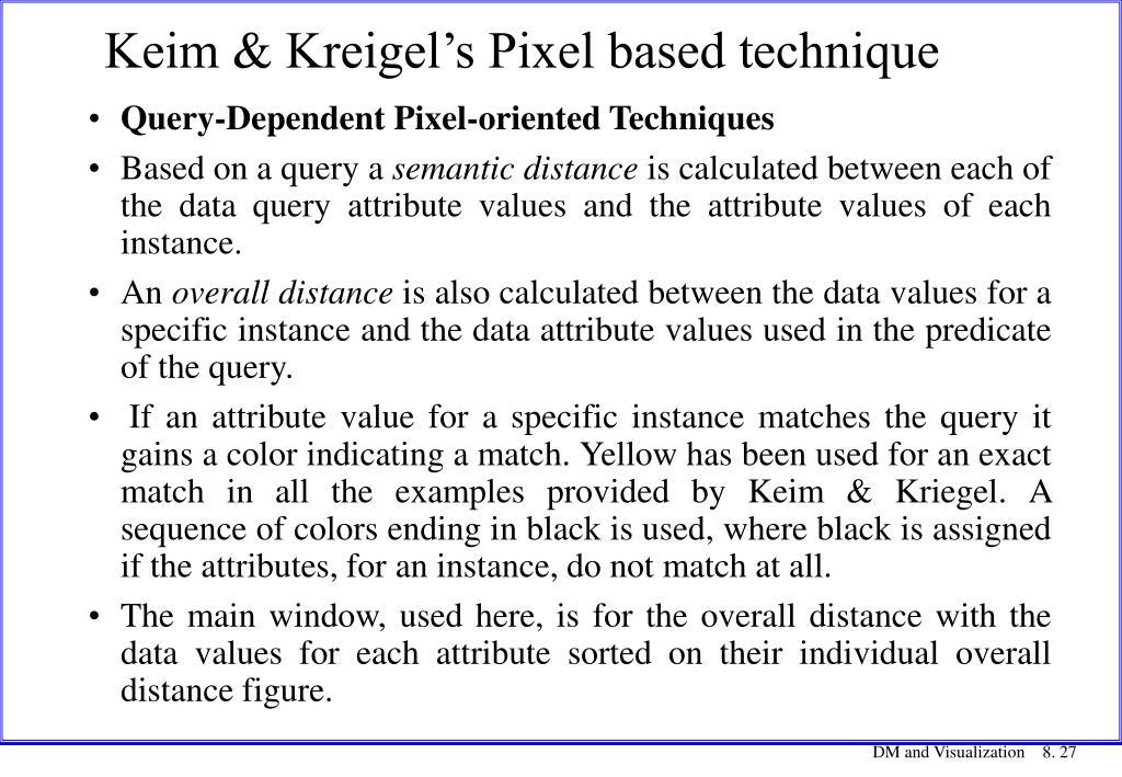 Keim & Kreigel's Pixel based technique