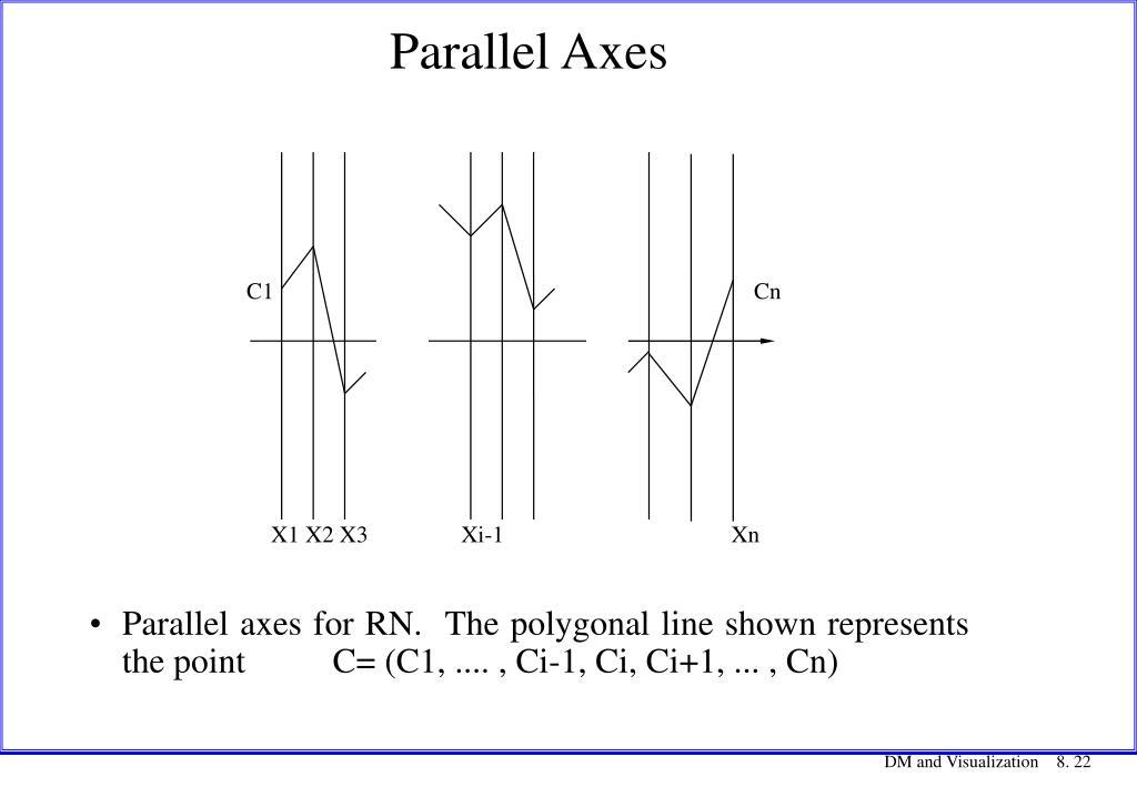 Parallel Axes