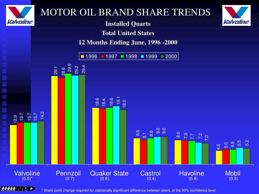 MOTOR OIL BRAND SHARE TRENDS