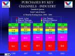 purchases by key channels industry
