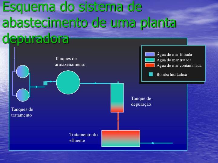Esquema do sistema de abastecimento de uma planta depuradora
