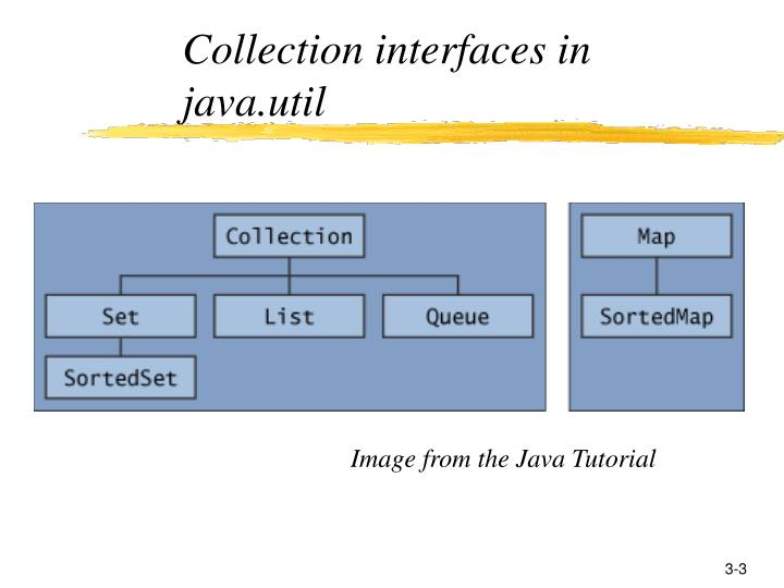 Collection interfaces in java.util