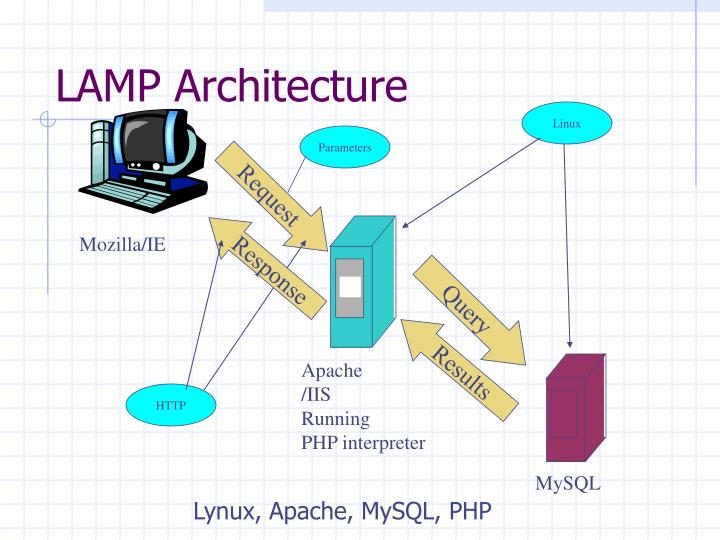 LAMP Architecture