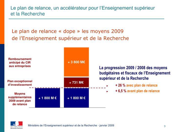 Le plan de relance « dope » les moyens 2009