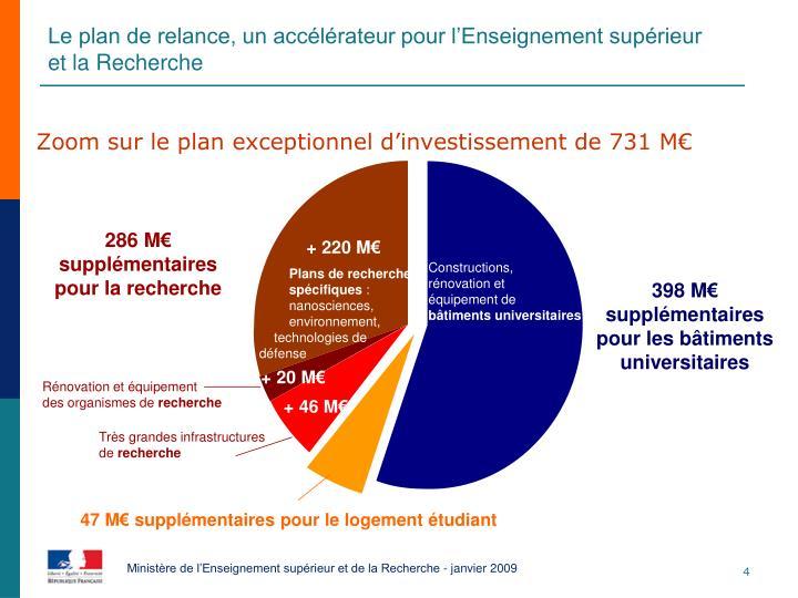 Zoom sur le plan exceptionnel d'investissement de 731 M€