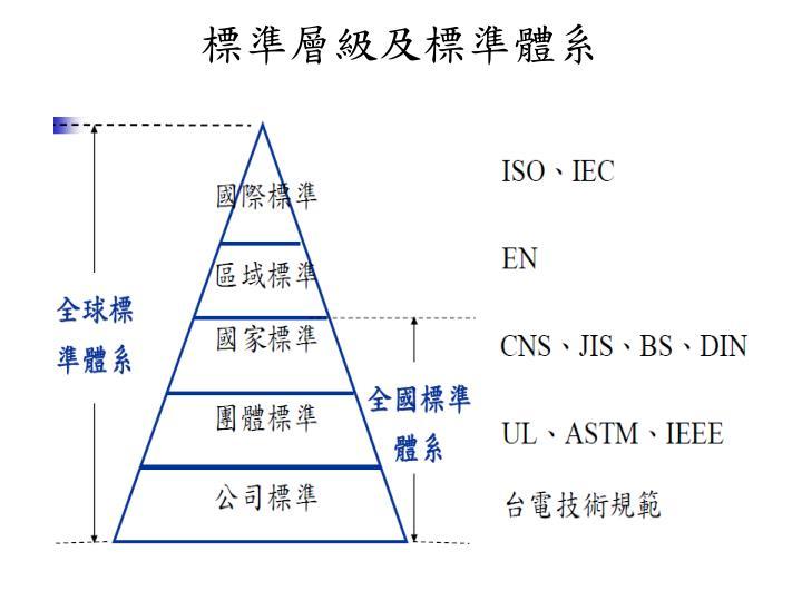 標準層級及標準體系