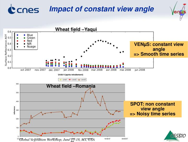 Impact of constant view angle