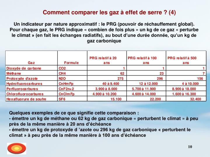 Comment comparer les gaz à effet de serre? (4)