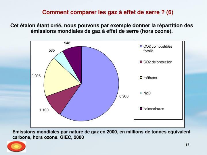 Comment comparer les gaz à effet de serre ? (6)