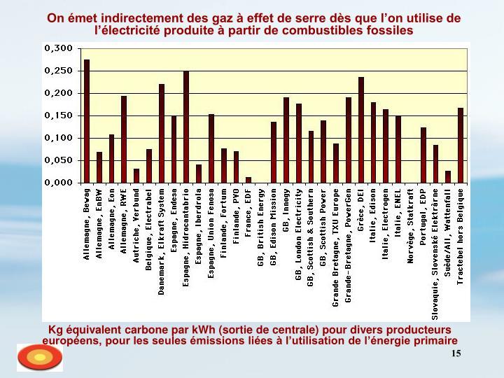 On émet indirectement des gaz à effet de serre dès que l'on utilise de l'électricité produite à partir de combustibles fossiles