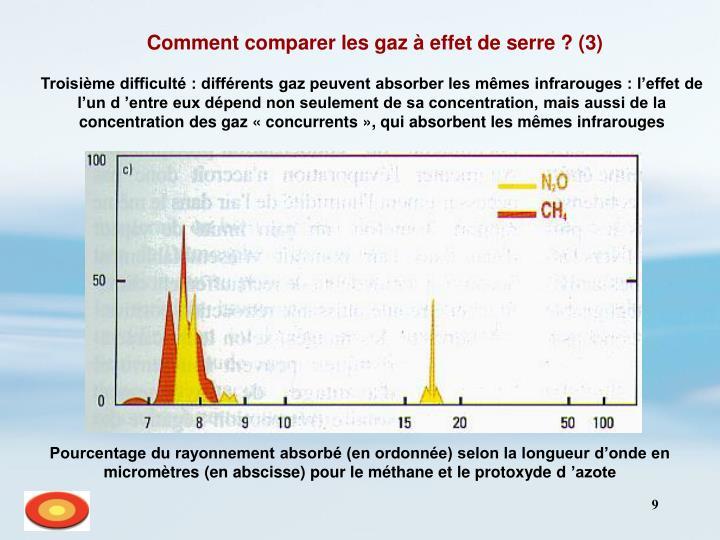 Pourcentage du rayonnement absorbé (en ordonnée) selon la longueur d'onde en micromètres (en abscisse) pour le méthane et le protoxyde d'azote