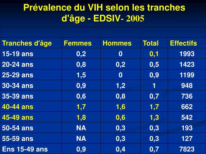Prévalence du VIH selon les tranches d'âge - EDSIV