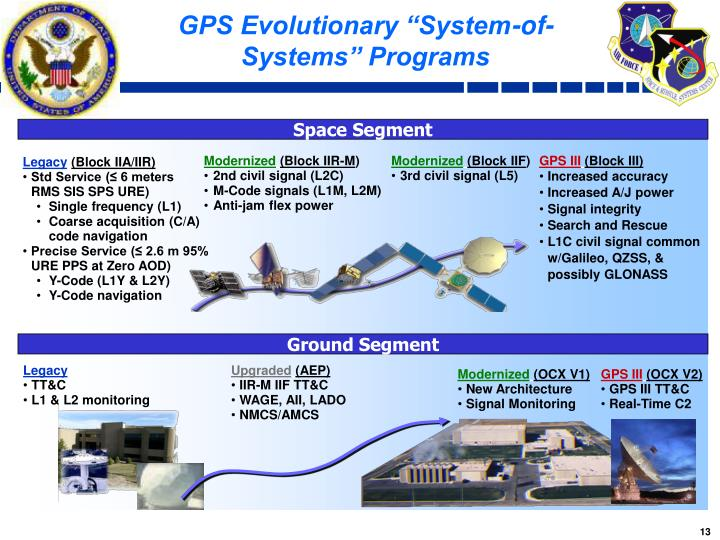 "GPS Evolutionary ""System-of-Systems"" Programs"