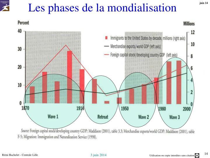 Les phases de la mondialisation