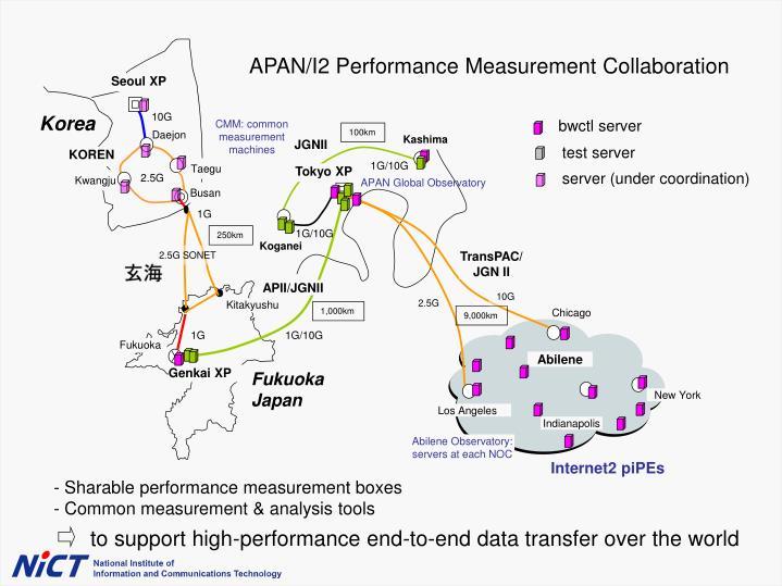 APAN/I2 Performance Measurement Collaboration