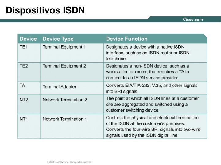 Dispositivos ISDN