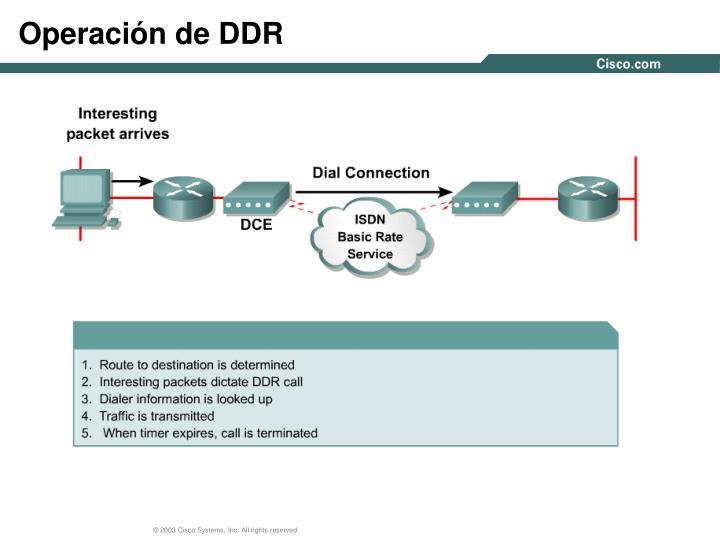 Operación de DDR