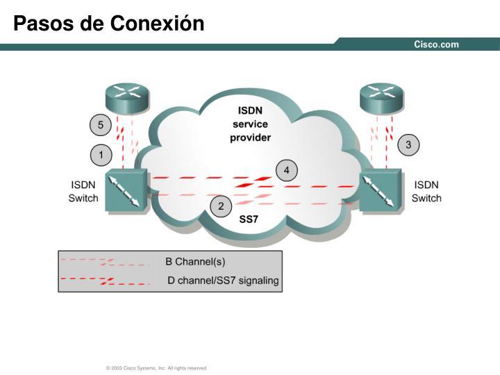 Pasos de Conexión
