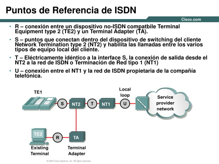 Puntos de Referencia de ISDN