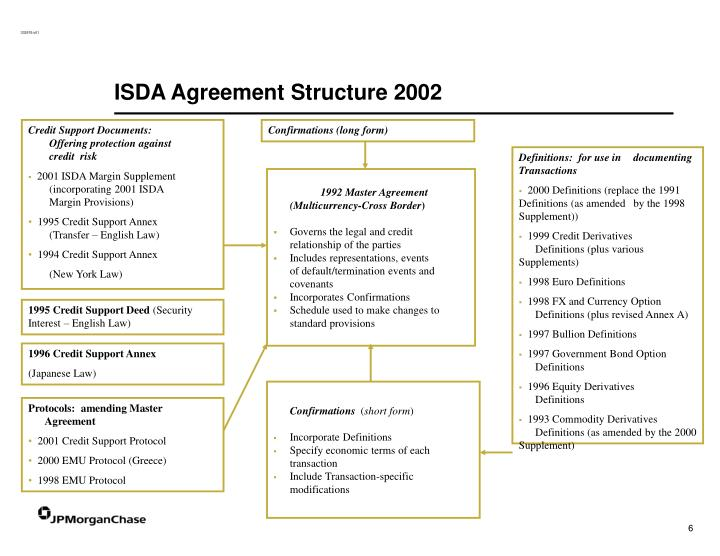 ISDA Agreement Structure 2002
